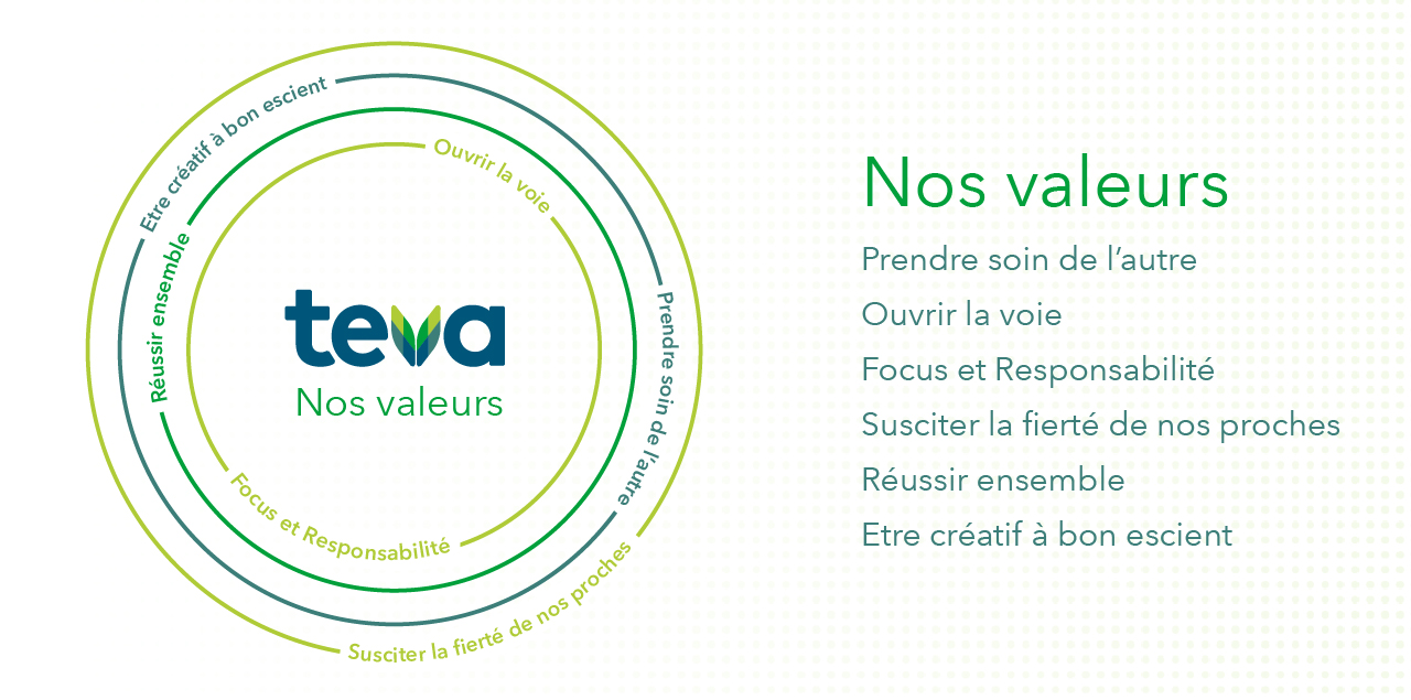 Teva_French-our values